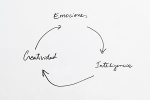 emocion-creatividad